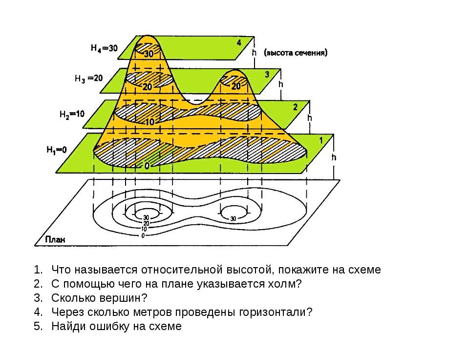 Что называется относительной высотой, покажите на схеме С помощью чего на пла...
