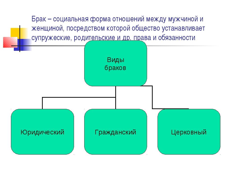 Брак – социальная форма отношений между мужчиной и женщиной, посредством кото...