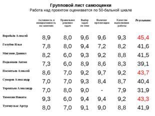 Групповой лист самооценки Работа над проектом оценивается по 50-бальной шкале