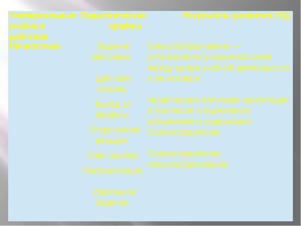 Универсальные учебные действия Педагогическиеприёмы Результатыразвития УУД Ли...