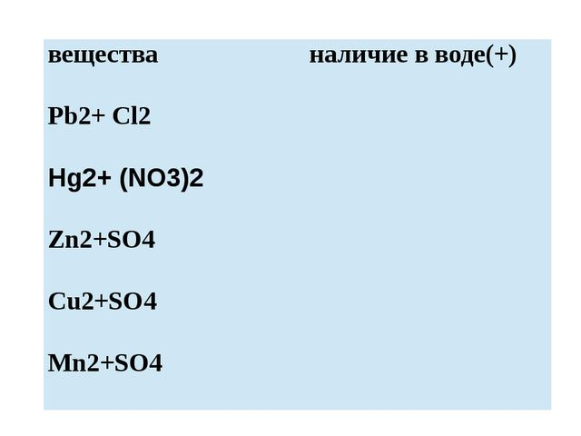 вещества наличие вводе(+) Pb2+Cl2 Hg2+(NO3)2 Zn2+SO4 Сu2+SO4 Mn2+SO4