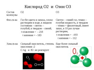 Кислород О2 и Озон О3 Состав молекулы О2 О3 Физ.св-ва Газ без цвета и запаха,