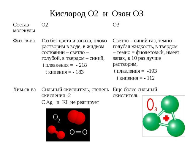 Кислород О2 и Озон О3 Состав молекулы О2 О3 Физ.св-ва Газ без цвета и запаха,...