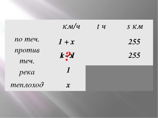 x 1 255 255 1 + х х - 1 1 - х ? υкм/ч tч sкм потеч. противтеч. река теплоход