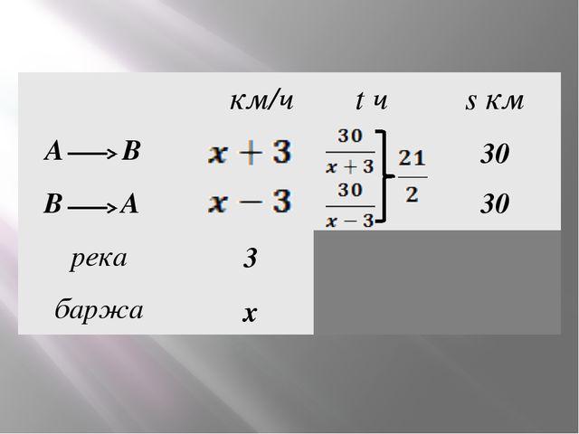 30•2•(х – 3)+30•2•(х + 3)=21•(х² – 3²) 30•2х – 3•30•х+30•2х +3•30•х=21•(х² –...