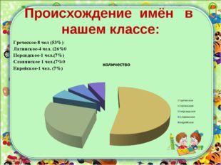 Происхождение имён в нашем классе: Греческое-8 чел (53%) Латинское-4 чел. (26