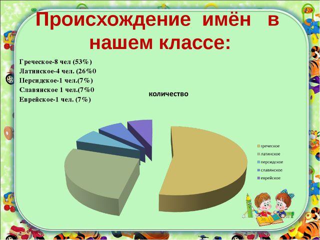 Происхождение имён в нашем классе: Греческое-8 чел (53%) Латинское-4 чел. (26...