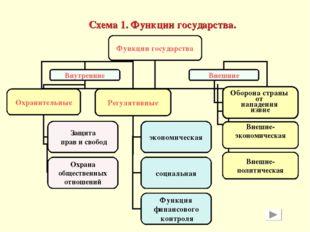 Схема 1. Функции государства.