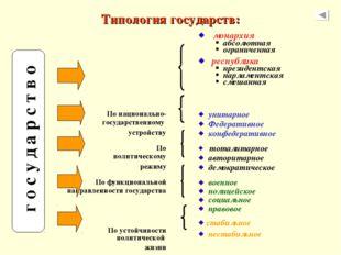 Типология государств: г о с у д а р с т в о   монархия абсолютная ограничен