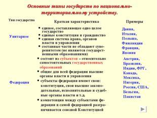 Основные типы государств по национально-территориальному устройству. Тип госу