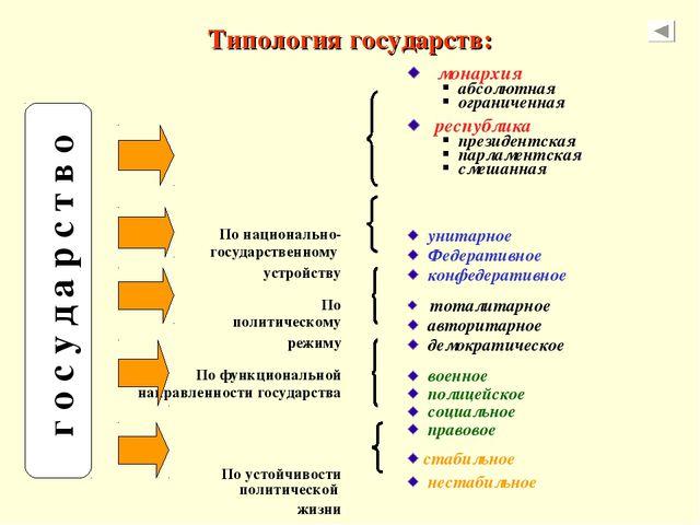 Типология государств: г о с у д а р с т в о   монархия абсолютная ограничен...