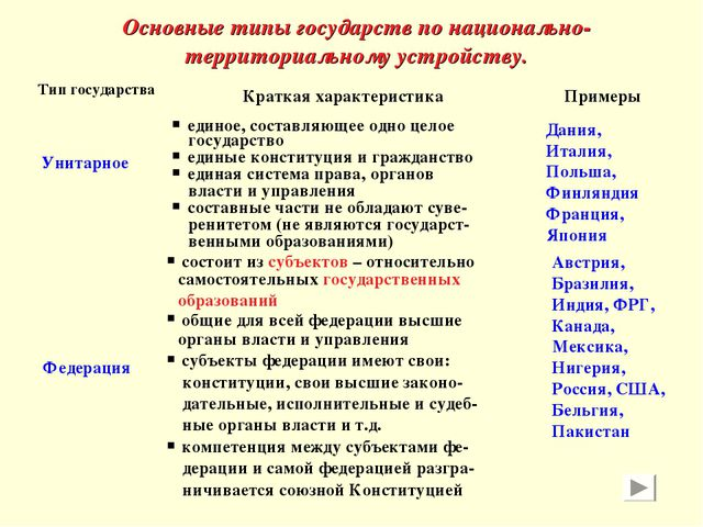 Основные типы государств по национально-территориальному устройству. Тип госу...