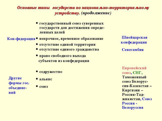 Основные типы государств по национально-территориальному устройству. (продолж...