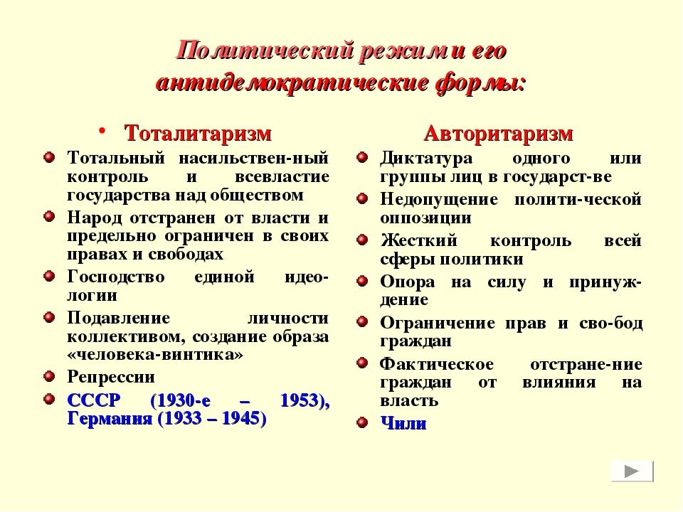 Политический режим и его антидемократические формы: Тоталитаризм Тотальный на...