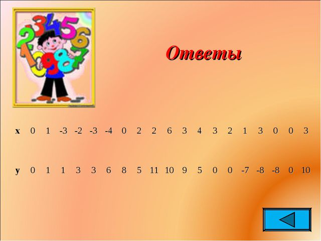 Ответы x01-3-2-3-40226343213003 y0113368511109...