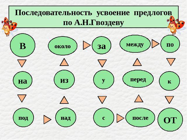 Последовательность усвоение предлогов по А.Н.Гвоздеву В около за между по из...