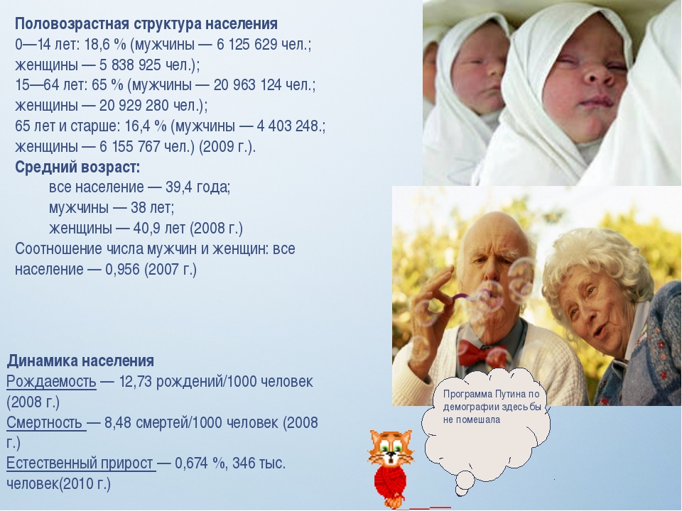 Половозрастная структура населения 0—14 лет: 18,6% (мужчины — 6 125 629 чел....