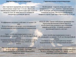 Вертикальные ветрогенераторыГоризонтальные ветрогенераторы Для стартового в