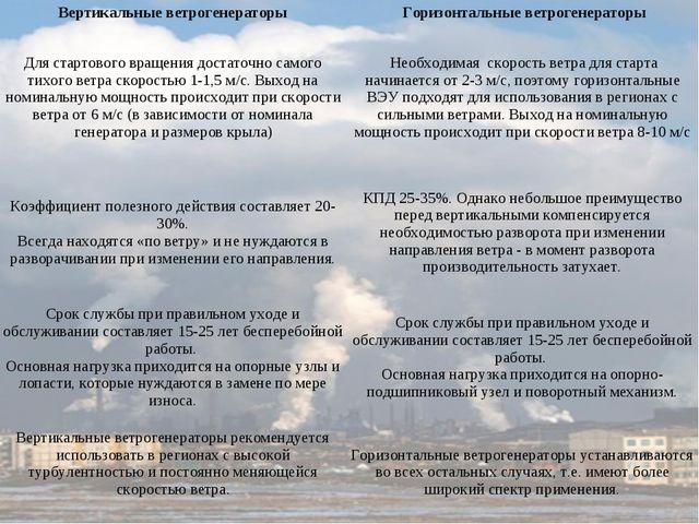 Вертикальные ветрогенераторыГоризонтальные ветрогенераторы Для стартового в...