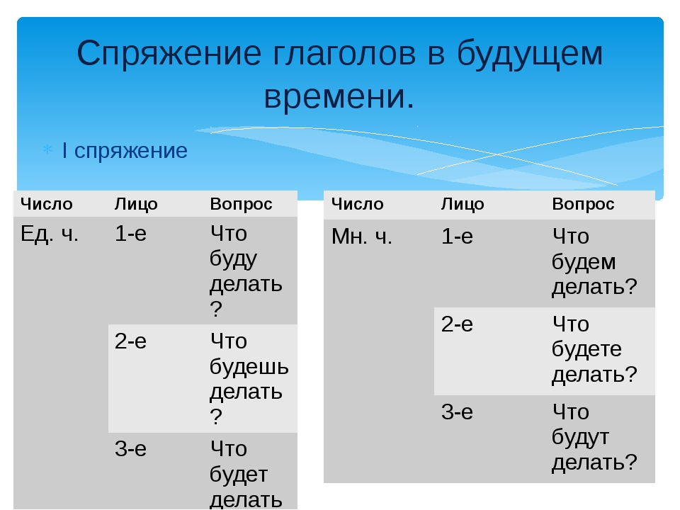 Спряжение глаголов в будущем времени. I спряжение Число Лицо Вопрос Ед. ч. 1-...