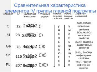 Сравнительная характеристика элементов IV группы главной подгруппы s2p2 s2p2