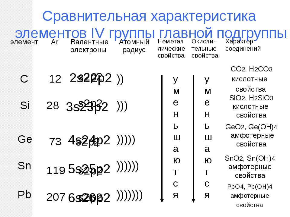 Сравнительная характеристика элементов IV группы главной подгруппы s2p2 s2p2...