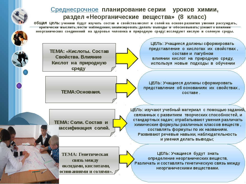 Среднесрочное  планирование серии    уроков  химии,   раздел «Неорганические...