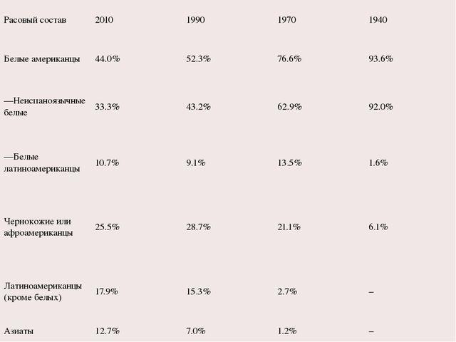 Расовый состав 2010 1990 1970 1940 Белые американцы 44.0% 52.3% 76.6% 93.6% —...