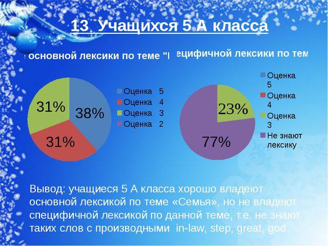 38% 13 Учащихся 5 А класса 31% 31% 77% Вывод: учащиеся 5 А класса хорошо влад...