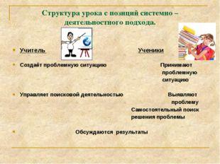 Структура урока с позиций системно – деятельностного подхода. Учитель Ученики