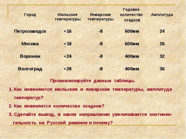 Проанализируйте данные таблицы. Как изменяются июльские и январские температу...