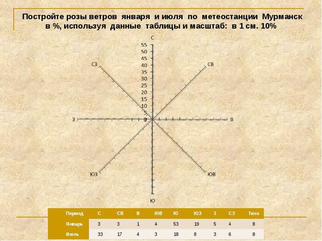 Постройте розы ветров января и июля по метеостанции Мурманск в %, используя...