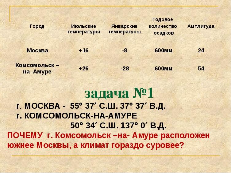 задача №1 г. МОСКВА - 55 37 С.Ш. 37 37 В.Д. г. КОМСОМОЛЬСК-НА-АМУРЕ 50...