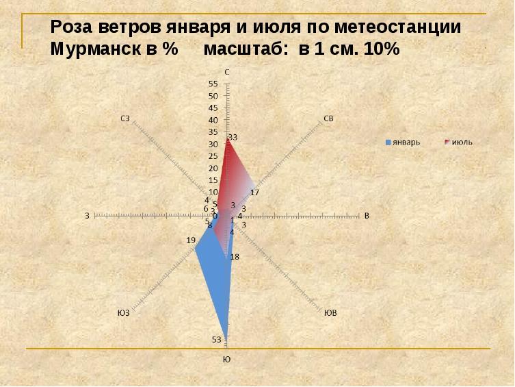 Роза ветров января и июля по метеостанции Мурманск в % масштаб: в 1 см. 10%