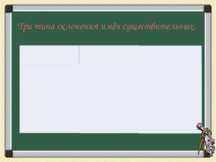 Три типа склонения имён существительных. м.р. ж.р. - а , - я м.р. ср.р. - о