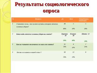 Результаты социологического опроса № ВопросыДаНетЗатрудняюсь ответить 1