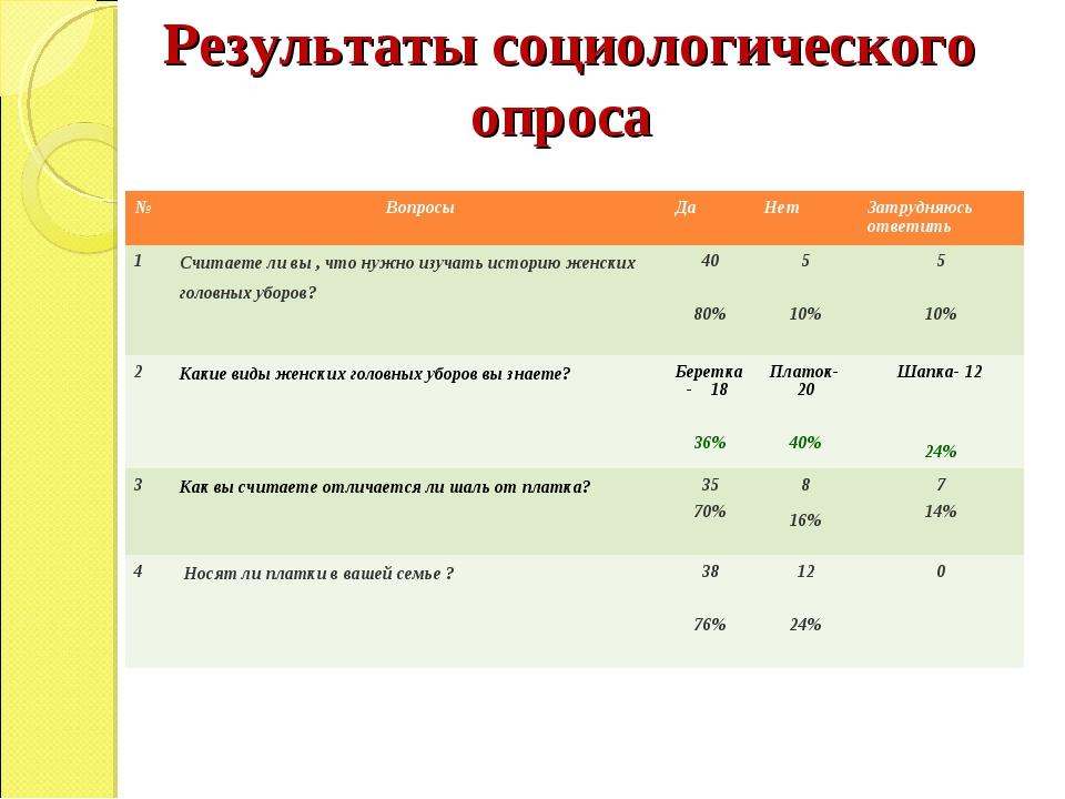 Результаты социологического опроса № ВопросыДаНетЗатрудняюсь ответить 1...