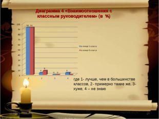 * * Диаграмма 4 «Взаимоотношения с классным руководителем» (в %) где 1- лучше