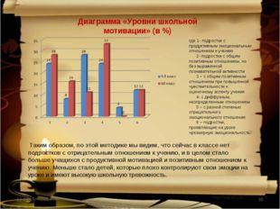 * * Диаграмма «Уровни школьной мотивации» (в %) Таким образом, по этой методи