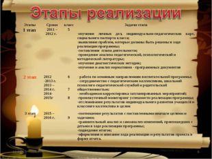 * * ЭтапыСрокиклассЗадачи этапа 1 этап 2011 – 2012 г. 5   -изучение л