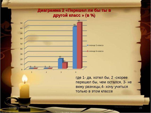 * * Диаграмма 2 «Перешел ли бы ты в другой класс » (в %) где 1- да, хотел бы,...