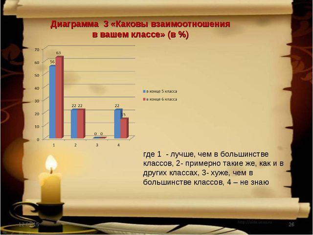 * * Диаграмма 3 «Каковы взаимоотношения в вашем классе» (в %) где 1 - лучше,...