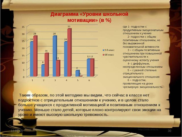 * * Диаграмма «Уровни школьной мотивации» (в %) Таким образом, по этой методи...