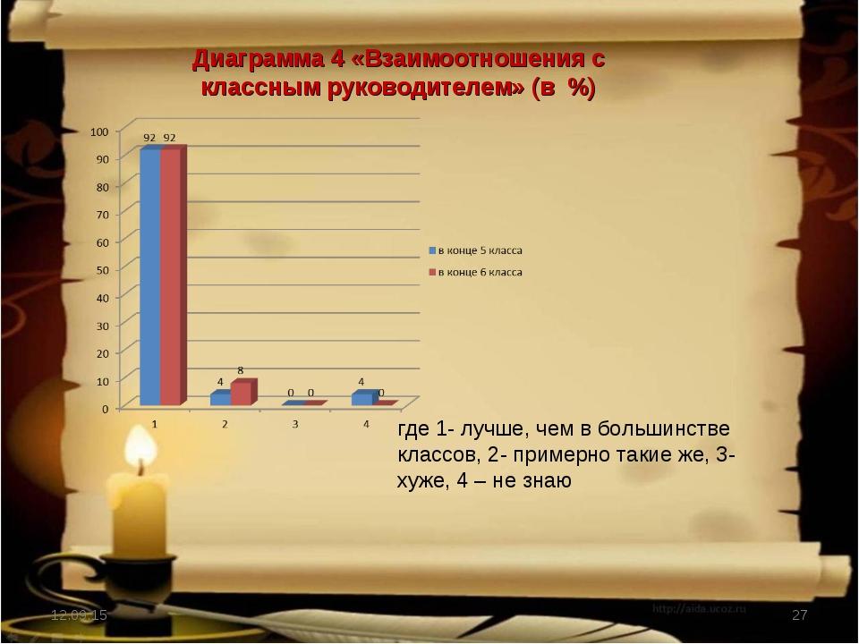 * * Диаграмма 4 «Взаимоотношения с классным руководителем» (в %) где 1- лучше...
