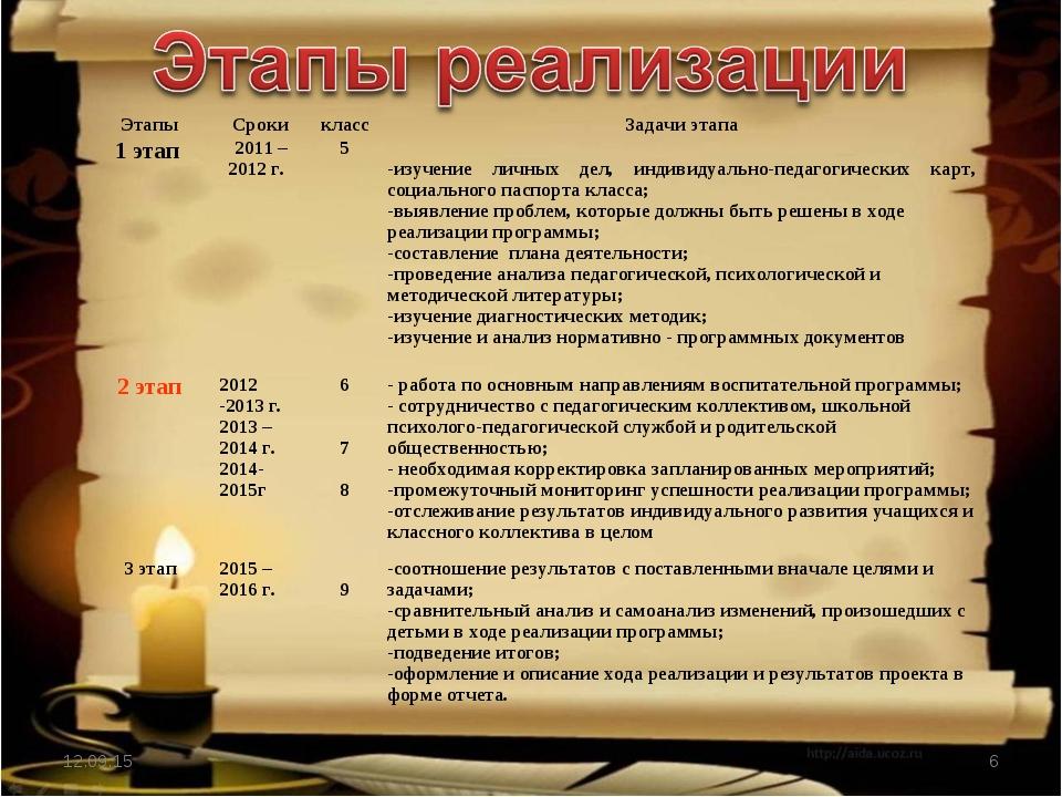 * * ЭтапыСрокиклассЗадачи этапа 1 этап 2011 – 2012 г. 5   -изучение л...