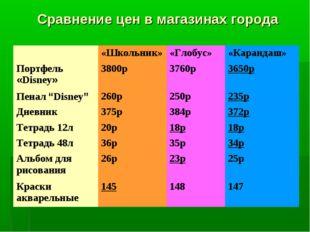 Сравнение цен в магазинах города «Школьник»«Глобус»«Карандаш» Портфель «Di