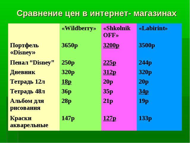 Сравнение цен в интернет- магазинах «Wildberry»«Shkolnik OFF»«Labirint» По...