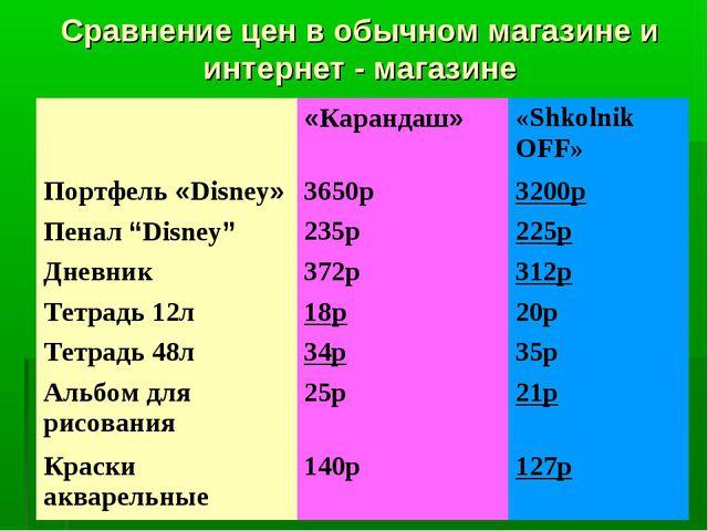 Сравнение цен в обычном магазине и интернет - магазине «Карандаш»«Shkolnik...