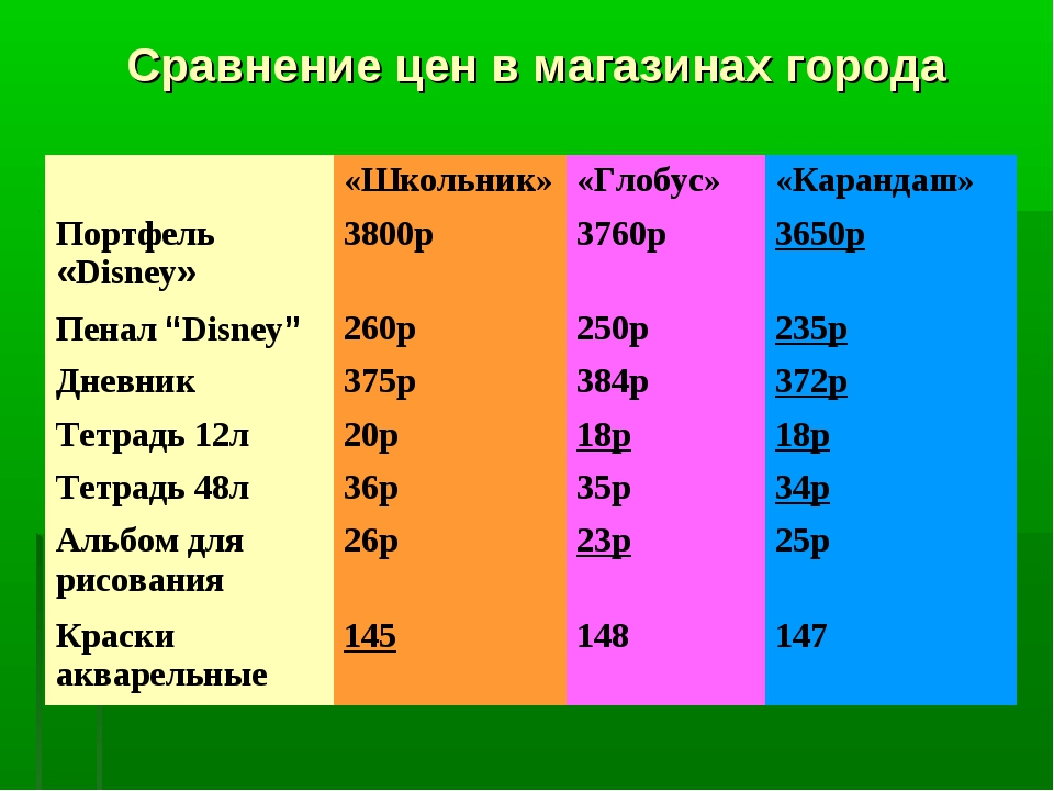Сравнение цен в магазинах города «Школьник»«Глобус»«Карандаш» Портфель «Di...
