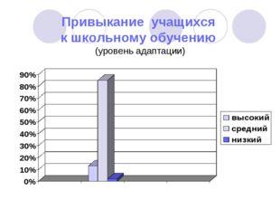 Привыкание учащихся к школьному обучению (уровень адаптации)